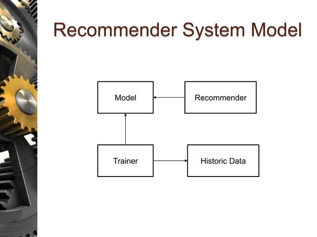Recommender System Model Model Recommender Trainer Historic Data