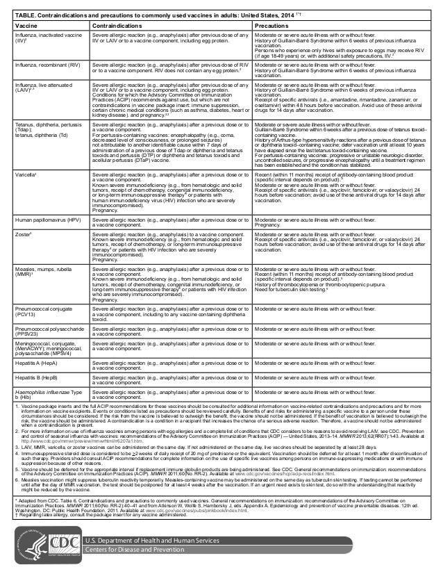 TABLE. Contraindications and precautions to commonly used vaccines in adults: United States, 2014  ' Vaccine  Contraindica...