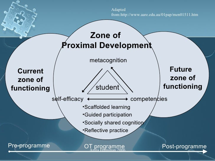 Adult approach to education zone of proximal development ccuart Choice Image
