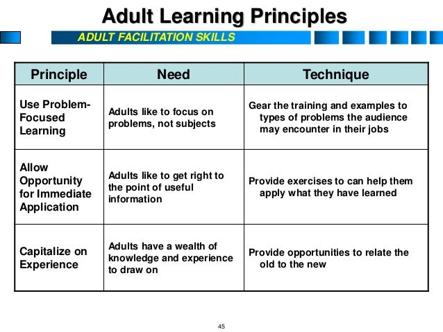 the effective principles for adult learning about the psychology of change Sectioni basic concepts of patient education section i of this book, basic concepts of patient education, describes the importance of teaching and learning in health care and physical and occupational therapy rehabilita.