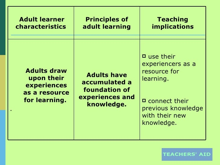 learners characteristics and needs Characteristics of english language learners division level 1 beginning level 2 developing level 3 expanding level 4 bridging level 5 extending behaviours k - 12 english language learners may: be self-conscious and mask perceived need for.