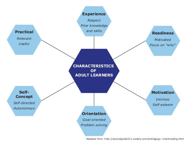 "Experience  CHARACTERISTICS  OF  ADULT LEARNERS  Practical  Self-  Concept  Orientation  Readiness  Motivated  Focus on ""w..."