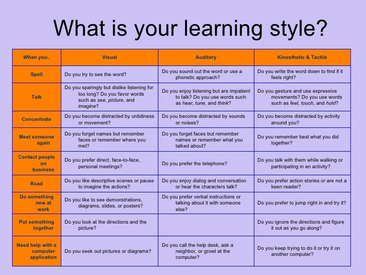 Diferent learning styles in adults
