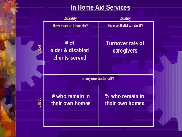 How much did we do? In Home Aid Services How well did we do it? Is anyone better off? Quantity Quality EffectEffort # of e...