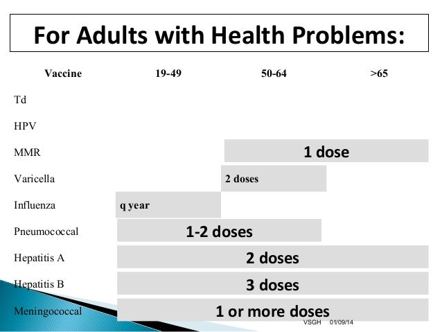 Hepatitis b vaccine schedule adult — photo 4