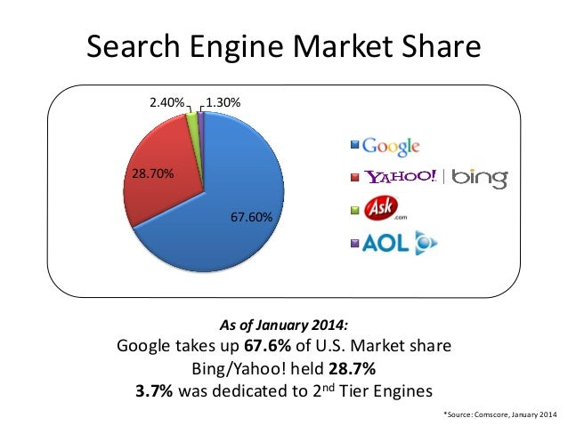 Search Engine Statistics 2018 | Smart Insights