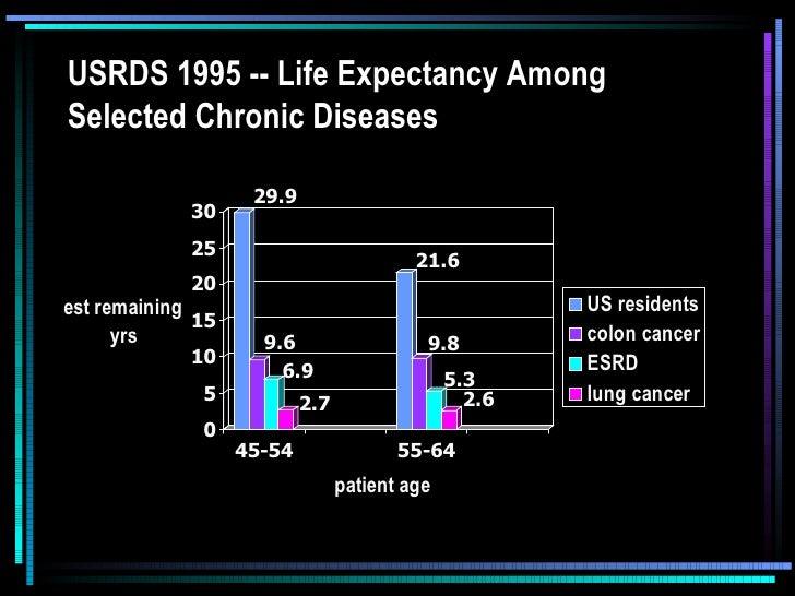 USRDS 1995 -- Life Expectancy AmongSelected Chronic Diseases                    29.9             30             25        ...