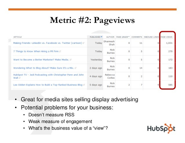 Metric #2: Pageviews Great for media sites selling display advertising• Great for media sites selling display advertising ...