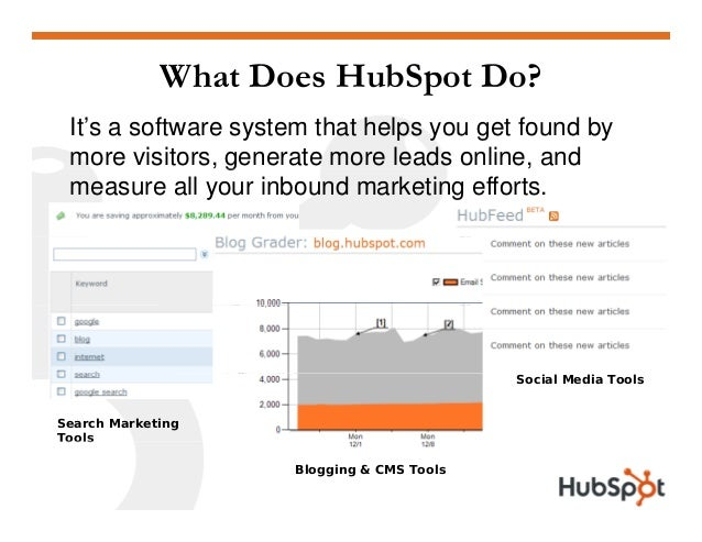 What Does HubSpot Do? It's a software system that helps you get found by more visitors, generate more leads online, and, g...