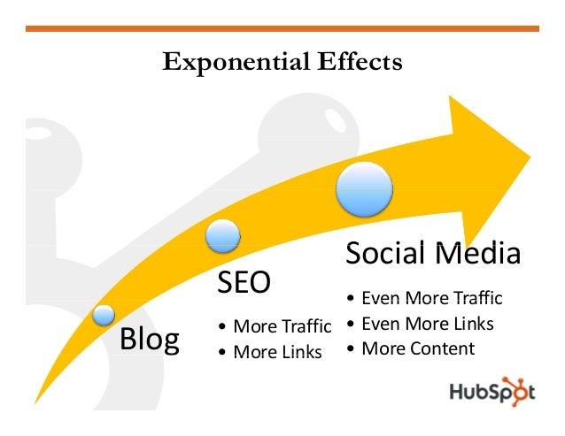 Exponential Effects S i l M di SEO SocialMedia • Even More Traffic Blog • MoreTraffic • More Links • EvenMoreTraffic •...