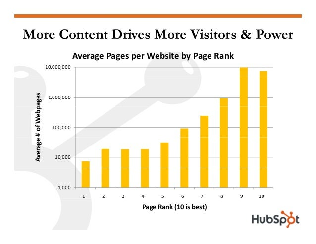 More Content Drives More Visitors & Power 10,000,000 AveragePagesperWebsitebyPageRank 1,000,000 pages 100,000 #ofW...