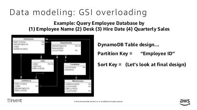 Advanced Design Patterns for Amazon DynamoDB - Workshop
