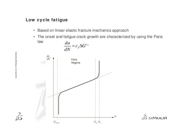 fatigue crack propagation abaqus