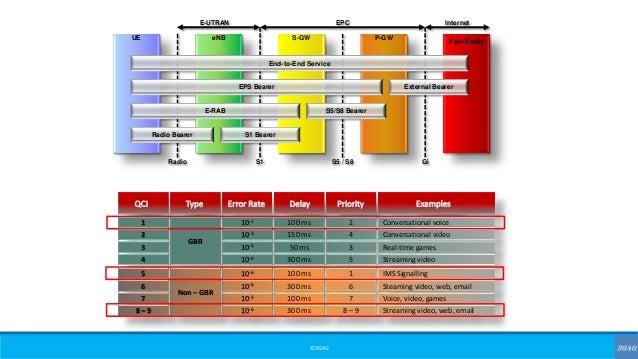 ©3G4G UE eNB S-GW P-GW Peer Entity Radio S1 S5 / S8 Gi E-UTRAN EPC Internet End-to-End Service EPS Bearer External Bearer ...