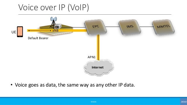 Voice over IP (VoIP) ©3G4G • Voice goes as data, the same way as any other IP data. Default Bearer eNB Internet UE APN1