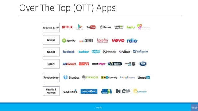 Over The Top (OTT) Apps ©3G4G