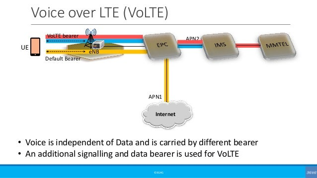 Voice over LTE (VoLTE) ©3G4G • Voice is independent of Data and is carried by different bearer • An additional signalling ...