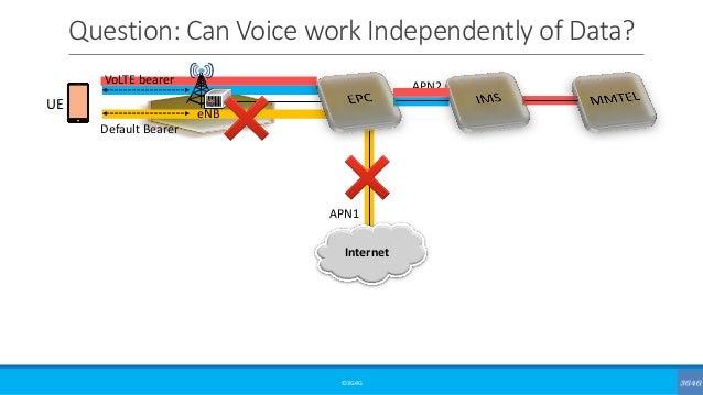Question: Can Voice work Independently of Data? ©3G4G VoLTE bearer Default Bearer eNB Internet UE APN1 APN2