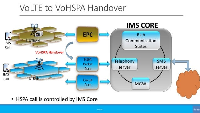 VoLTE to VoHSPA Handover ©3G4G • HSPA call is controlled by IMS Core E-UTRAN UTRAN IMS Call IMS Call Telephony server Rich...