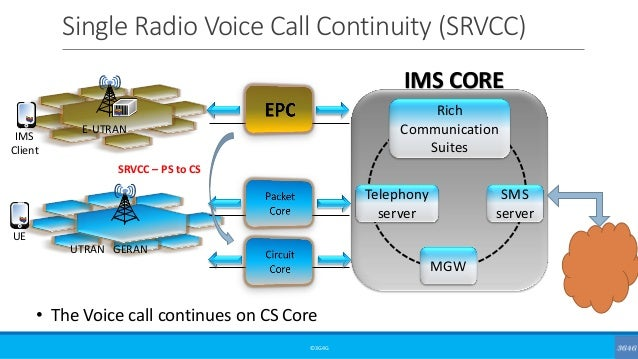 Single Radio Voice Call Continuity (SRVCC) ©3G4G • The Voice call continues on CS Core E-UTRAN UTRAN GERAN IMS Client UE T...