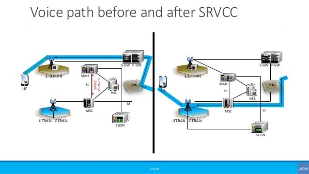 Voice path before and after SRVCC ©3G4G UE E-UTRAN UTRAN GERAN HSS S-GW P-GW MSC MME SGSN SV S3 UE E-UTRAN UTRAN GERAN HSS...