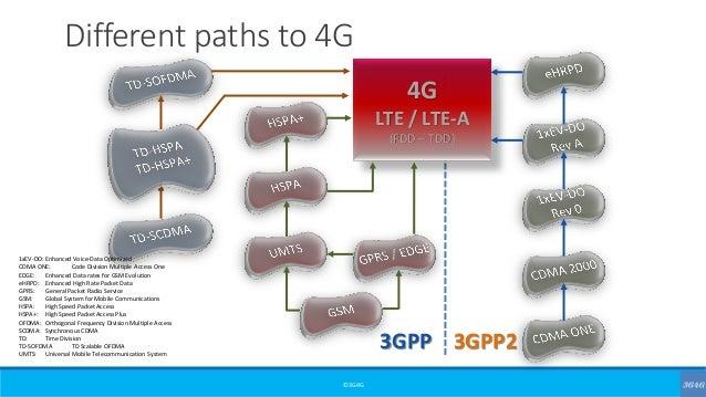 ©3G4G Different paths to 4G 4G LTE / LTE-A (FDD – TDD) 3GPP 3GPP2 1xEV-DO:Enhanced Voice-Data Optimized CDMA ONE: Code Div...