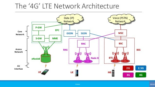 Voice in 4g csfb voip volte for Architecture 4g lte