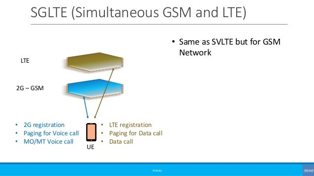 SGLTE (Simultaneous GSM and LTE) ©3G4G • Same as SVLTE but for GSM Network LTE 2G – GSM • 2G registration • Paging for Voi...