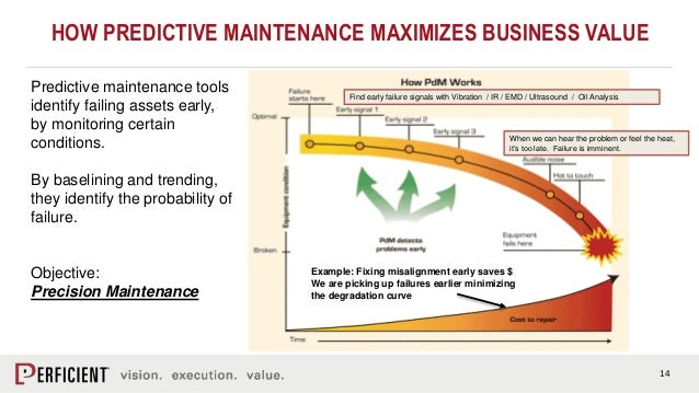 Advanced Analytics for Asset Management with IBM