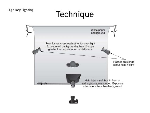 Astounding Advanced Camera Lighting Techniques Wiring 101 Capemaxxcnl