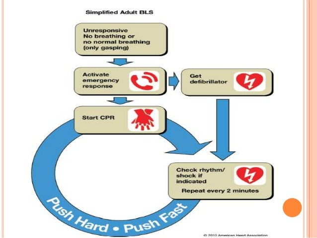 Advanced Cardiac life Support ACLS . DR TAREK BELASHHER.