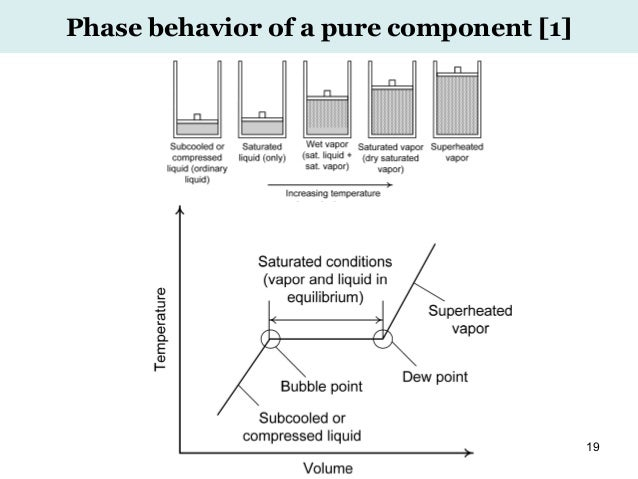 Advanced chemical engineering thermodynamics 31 july 2016 19 phase behavior of a pure component 1 fandeluxe Images