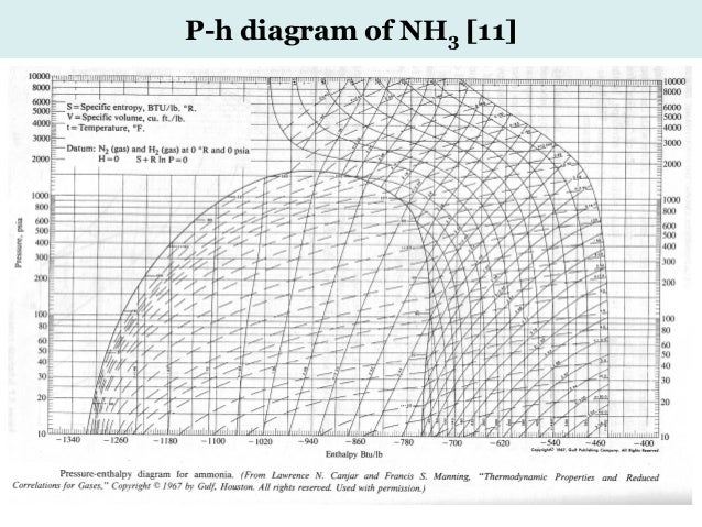Advanced chemical engineering thermodynamics 31 july 2016 24 p h diagram of nh3 11 ccuart Images