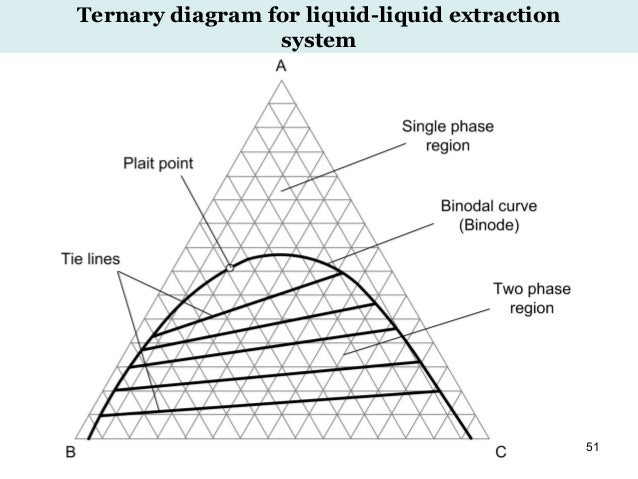 Advanced chemical engineering thermodynamics 31 july 2016 51 ternary diagram for liquid liquid extraction system fandeluxe Images