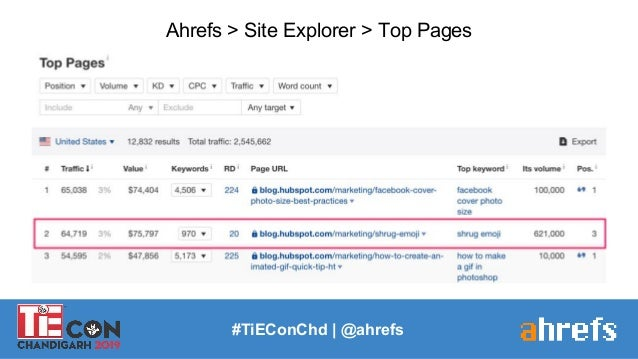 #TiEConChd   @ahrefs Ahrefs > Site Explorer > Top Pages