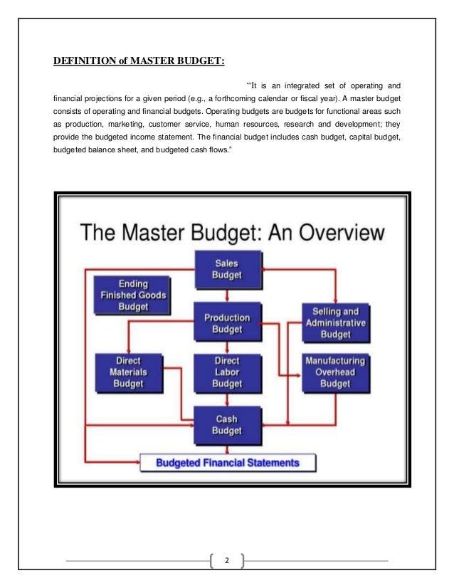 financial budgets