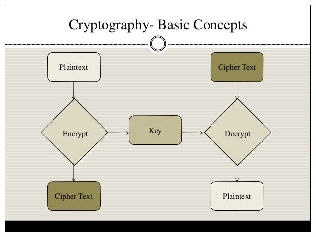 understanding the basic concept of cryptographic systems use to encipher information For an idea of how long, read this short article an even more advanced standard  called aes uses up to 256-bit encryption and is even more unbreakable this is.