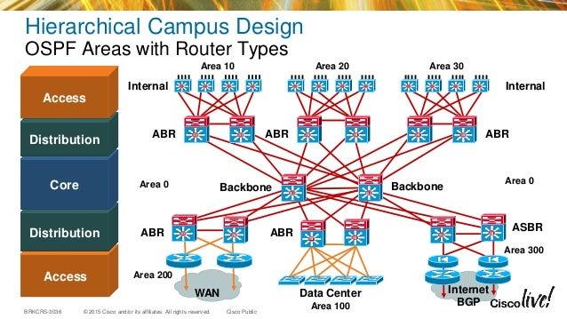 Advanced enterprise campus design  routed access (2015 milan)