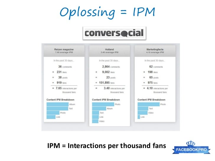 Oplossing = IPMIPM = Interactions per thousand fans