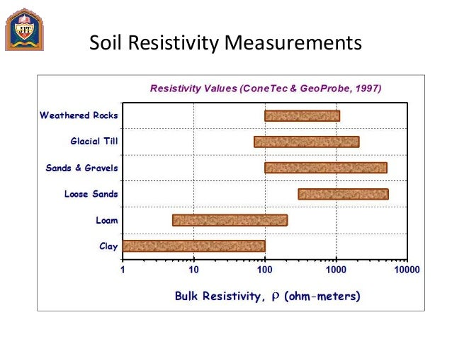 Advanced foundation design nce 011 for Soil resistivity