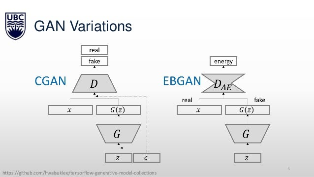 Generative Adversarial Networks 2