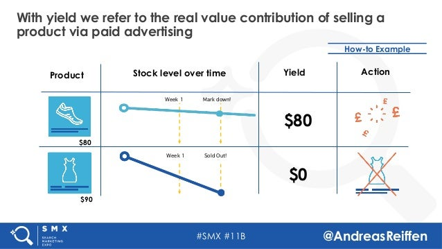 #SMX #11B @AndreasReiffen With yield we refer to the real value contribution of selling a product via paid advertising How...