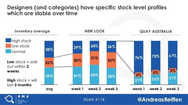 #SMX #11B @AndreasReiffen Designers (and categories) have specific stock level profiles which are stable over time QUAY AU...