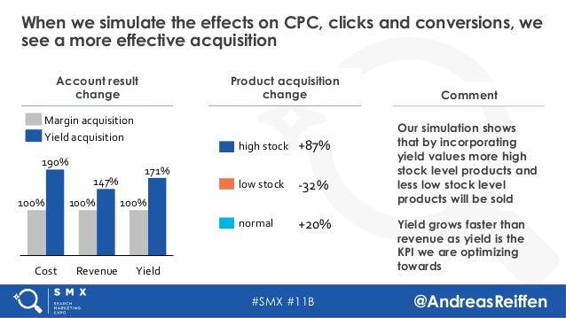 #SMX #11B @AndreasReiffen When we simulate the effects on CPC, clicks and conversions, we see a more effective acquisition...