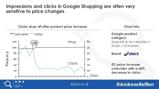 #SMX #11B @AndreasReiffen Impressions and clicks in Google Shopping are often very sensitive to price changes Clicks drop ...