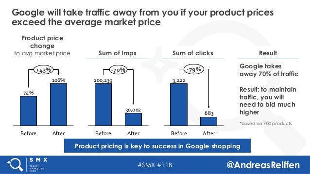 #SMX #11B @AndreasReiffen Google will take traffic away from you if your product prices exceed the average market price Pr...