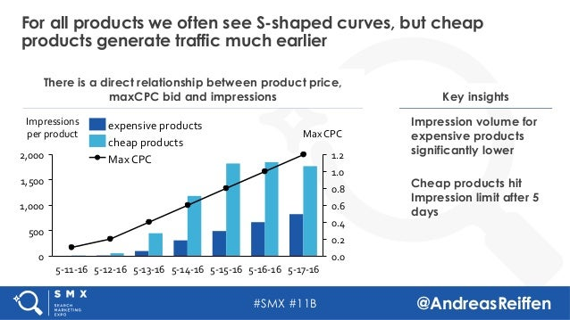 #SMX #11B @AndreasReiffen For all products we often see S-shaped curves, but cheap products generate traffic much earlier ...