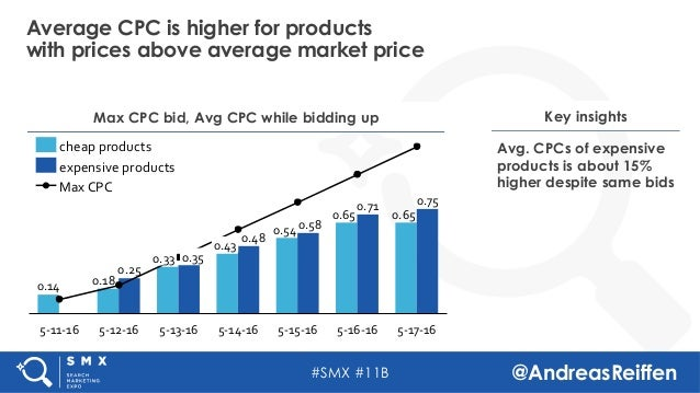 #SMX #11B @AndreasReiffen Average CPC is higher for products with prices above average market price Max CPC bid, Avg CPC w...