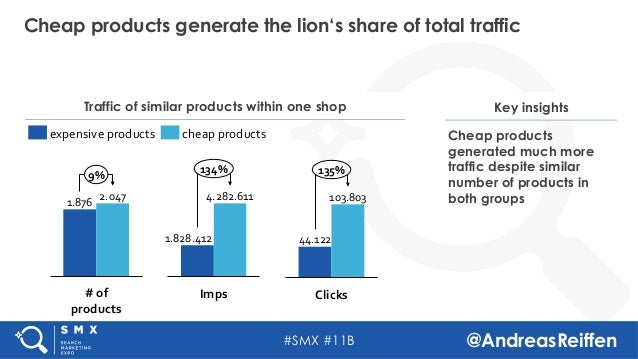 #SMX #11B @AndreasReiffen Cheap products generate the lion's share of total traffic Traffic of similar products within one...