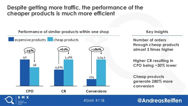#SMX #11B @AndreasReiffen Despite getting more traffic, the performance of the cheaper products is much more efficient Per...